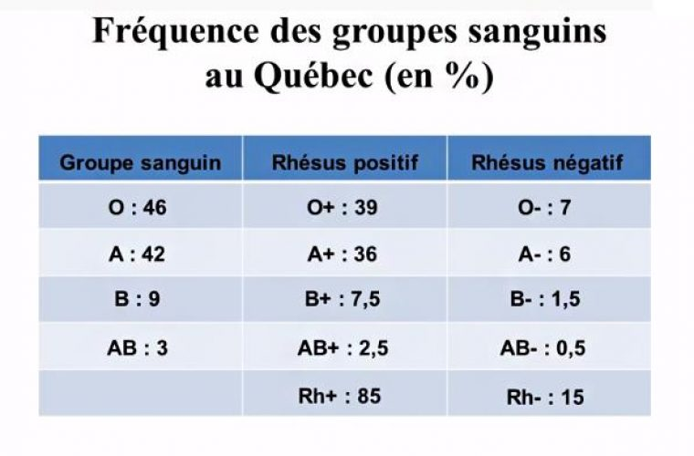 Groupes sanguins_frequence